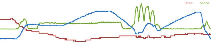 Grafik Flugverlauf